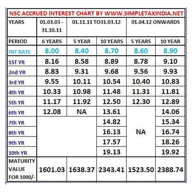 Nsc Interest Rate Chart  Income Tax India    Interest